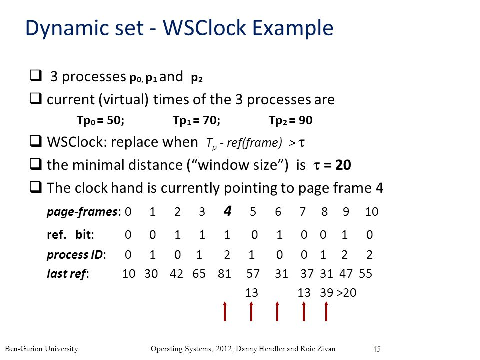 45 Ben-Gurion University Operating Systems, 2012, Danny Hendler and Roie Zivan Dynamic set - WSClock Example 3 processes p 0, p 1 and p 2 current (vir