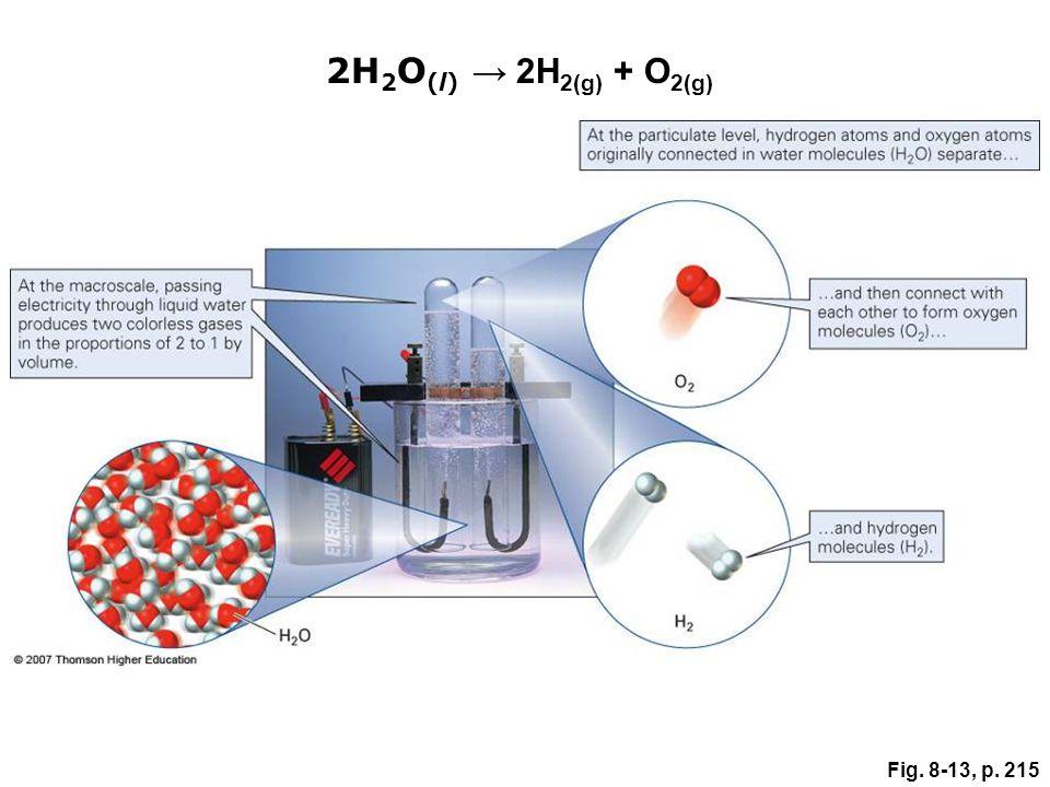 Fig. 8-13, p. 215 2H 2 O (l) 2H 2(g) + O 2(g)