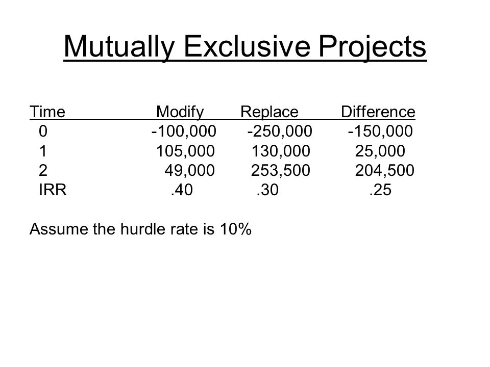 Mutually Exclusive Projects Time Modify Replace Difference 0 -100,000 -250,000 -150,000 1 105,000 130,000 25,000 2 49,000 253,500 204,500 IRR.40.30.25 Assume the hurdle rate is 10%