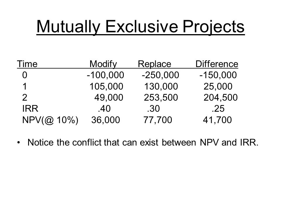 Mutually Exclusive Projects Time Modify Replace Difference 0 -100,000 -250,000 -150,000 1 105,000 130,000 25,000 2 49,000 253,500 204,500 IRR.40.30.25 NPV(@ 10%) 36,000 77,700 41,700 Notice the conflict that can exist between NPV and IRR.