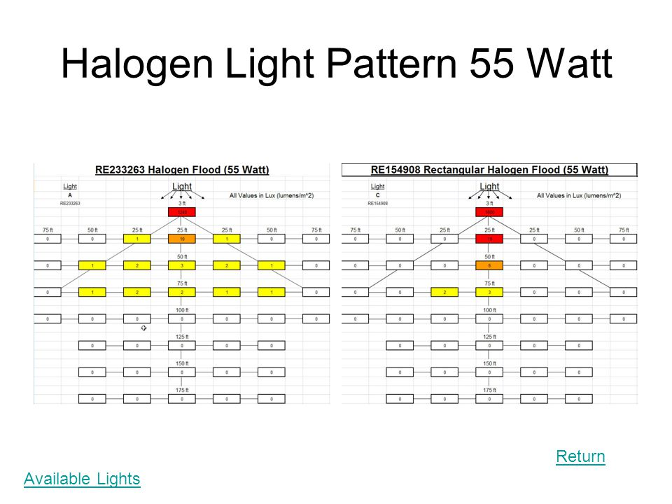 Halogen Light Pattern 55 Watt Available Lights Return