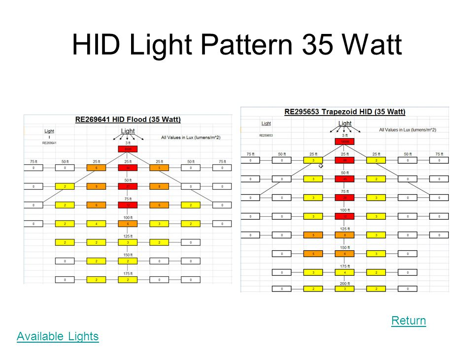 HID Light Pattern 35 Watt Return Available Lights