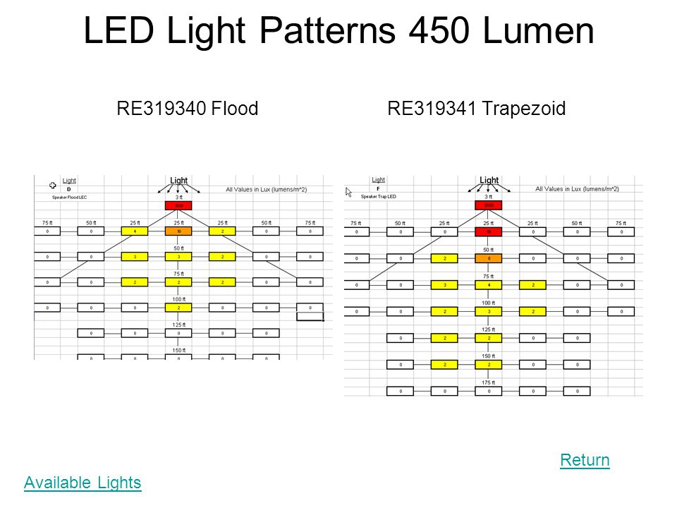 LED Light Patterns 450 Lumen RE319340 Flood RE319341 Trapezoid Return Available Lights