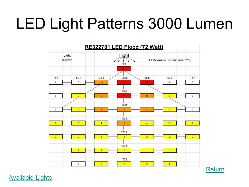 LED Light Patterns 3000 Lumen Return Available Lights