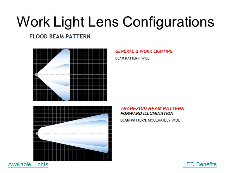 Work Light Lens Configurations Available LightsLED Benefits