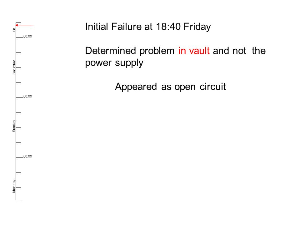 Fri Saturday 00:00 Sunday Monday Initial Failure at 18:40 Friday Determined problem in vault and not the power supply Appeared as open circuit