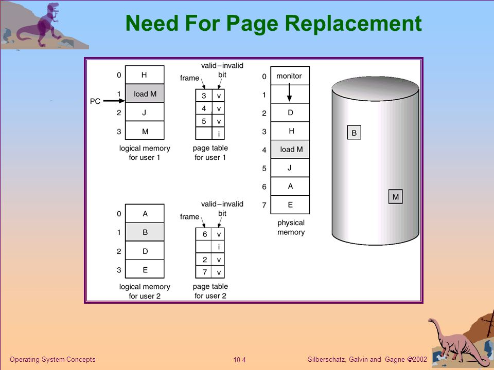 Silberschatz, Galvin and Gagne 2002 10.5 Operating System Concepts What happens if there is no free frame.