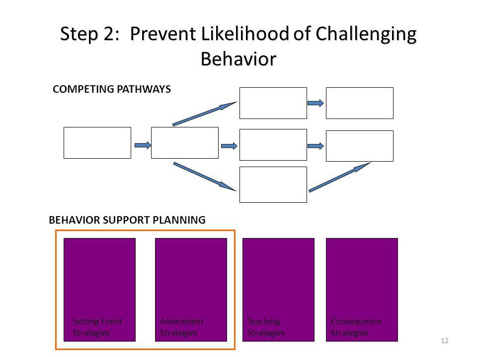 Step 2: Prevent Likelihood of Challenging Behavior 12 COMPETING PATHWAYS BEHAVIOR SUPPORT PLANNING Setting Event Strategies Antecedent Strategies Teac