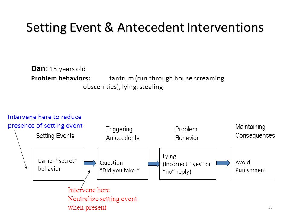 Setting Event & Antecedent Interventions 15 Problem Behavior Lying (Incorrect yes or no reply) Triggering Antecedents Question Did you take.. Setting