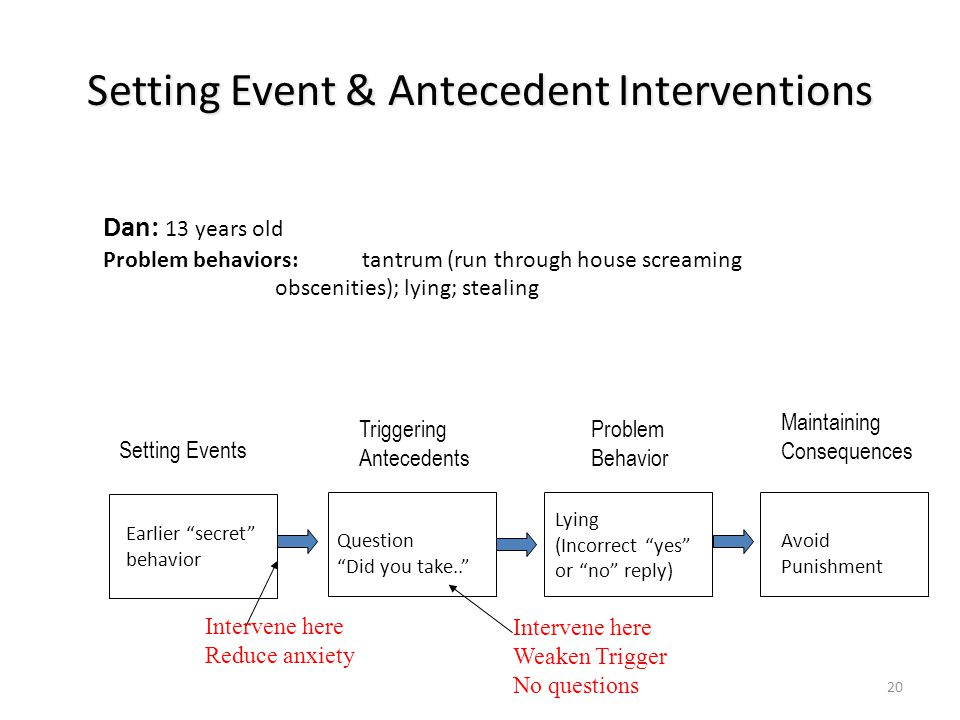 Setting Event & Antecedent Interventions 20 Problem Behavior Lying (Incorrect yes or no reply) Triggering Antecedents Question Did you take.. Setting