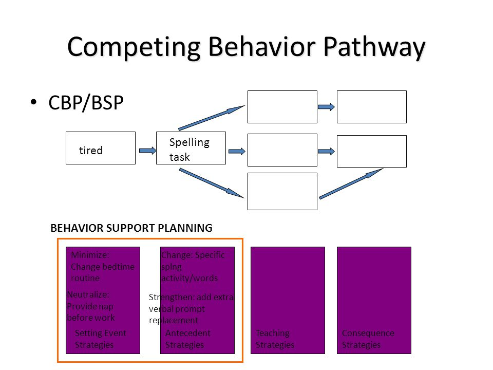 Competing Behavior Pathway CBP/BSP BEHAVIOR SUPPORT PLANNING Setting Event Strategies Antecedent Strategies Teaching Strategies Consequence Strategies