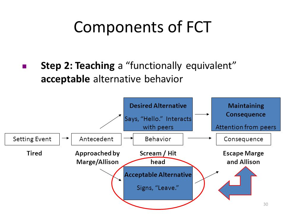 30 Components of FCT Step 2: Teaching a functionally equivalent acceptable alternative behavior Setting EventAntecedentBehaviorConsequence TiredApproached by Marge/Allison Scream / Hit head Escape Marge and Allison Desired Alternative Says, Hello.