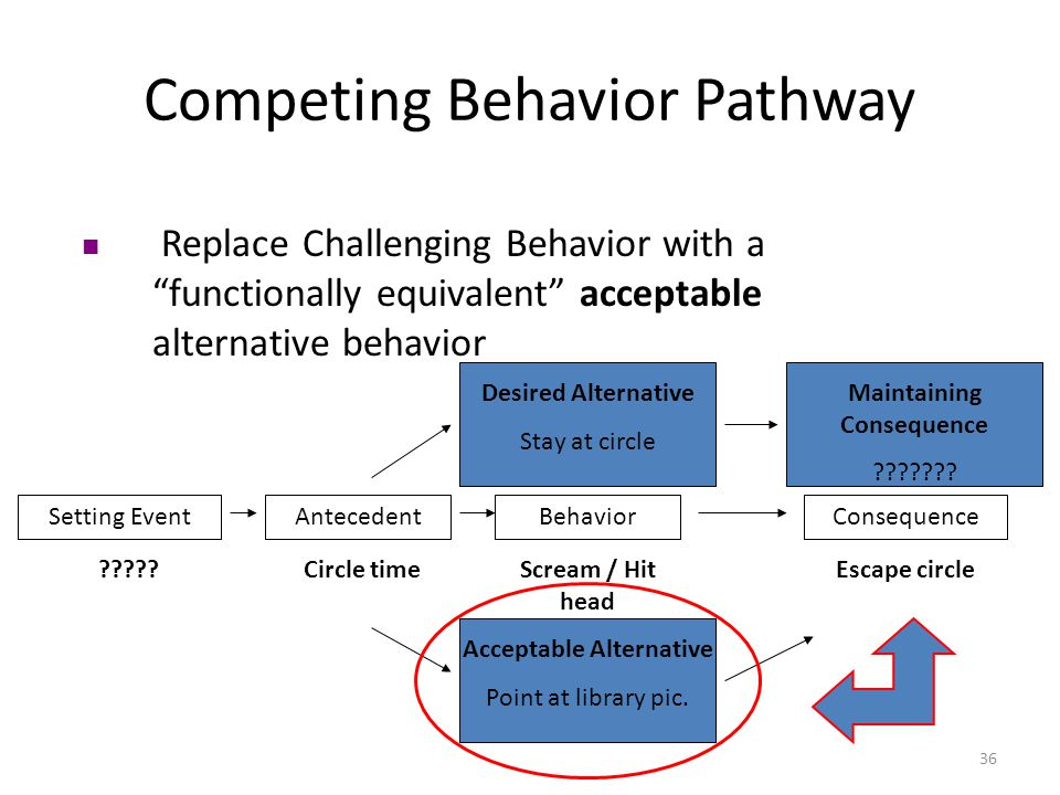 36 Competing Behavior Pathway Replace Challenging Behavior with a functionally equivalent acceptable alternative behavior Setting EventAntecedentBehaviorConsequence ?????Circle timeScream / Hit head Escape circle Desired Alternative Stay at circle Maintaining Consequence ??????.