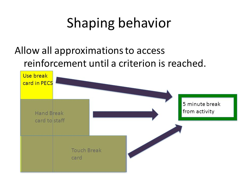 Shaping behavior Allow all approximations to access reinforcement until a criterion is reached. Use break card in PECS Hand Break card to staff Touch
