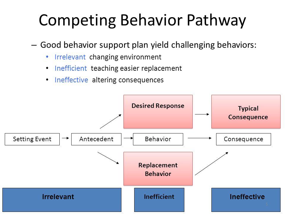 Competing Behavior Pathway – Good behavior support plan yield challenging behaviors: Irrelevant changing environment Inefficient teaching easier repla