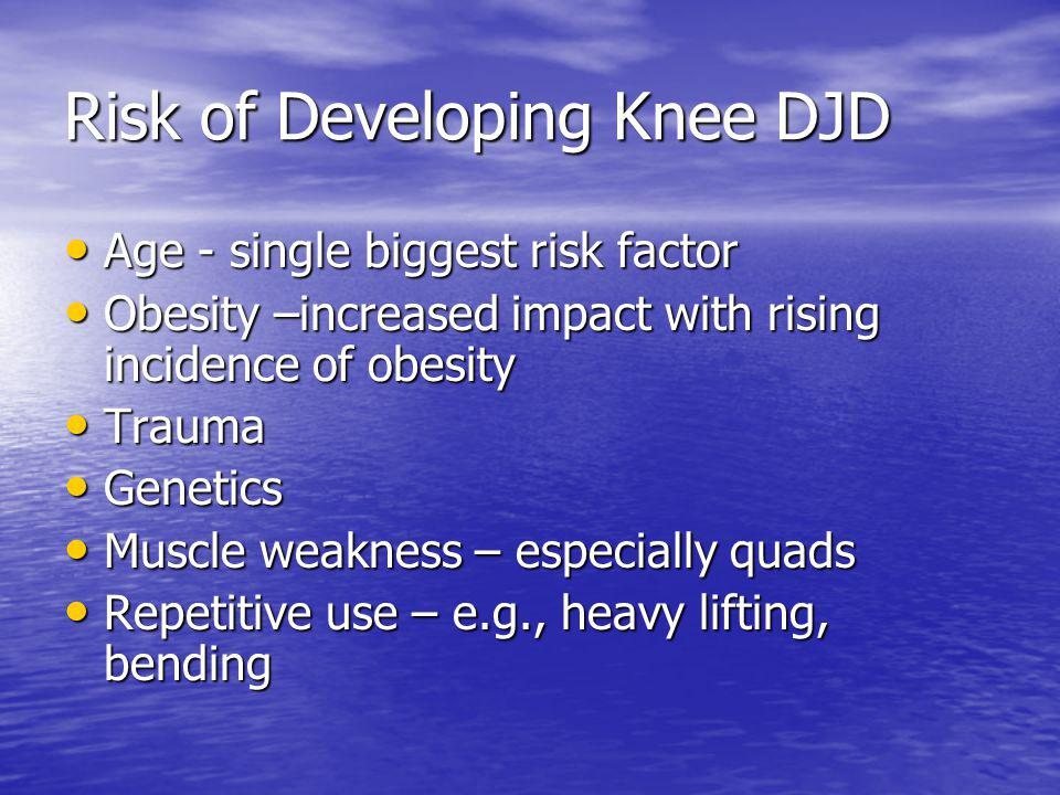Risk of Developing Knee DJD Age - single biggest risk factor Age - single biggest risk factor Obesity –increased impact with rising incidence of obesity Obesity –increased impact with rising incidence of obesity Trauma Trauma Genetics Genetics Muscle weakness – especially quads Muscle weakness – especially quads Repetitive use – e.g., heavy lifting, bending Repetitive use – e.g., heavy lifting, bending
