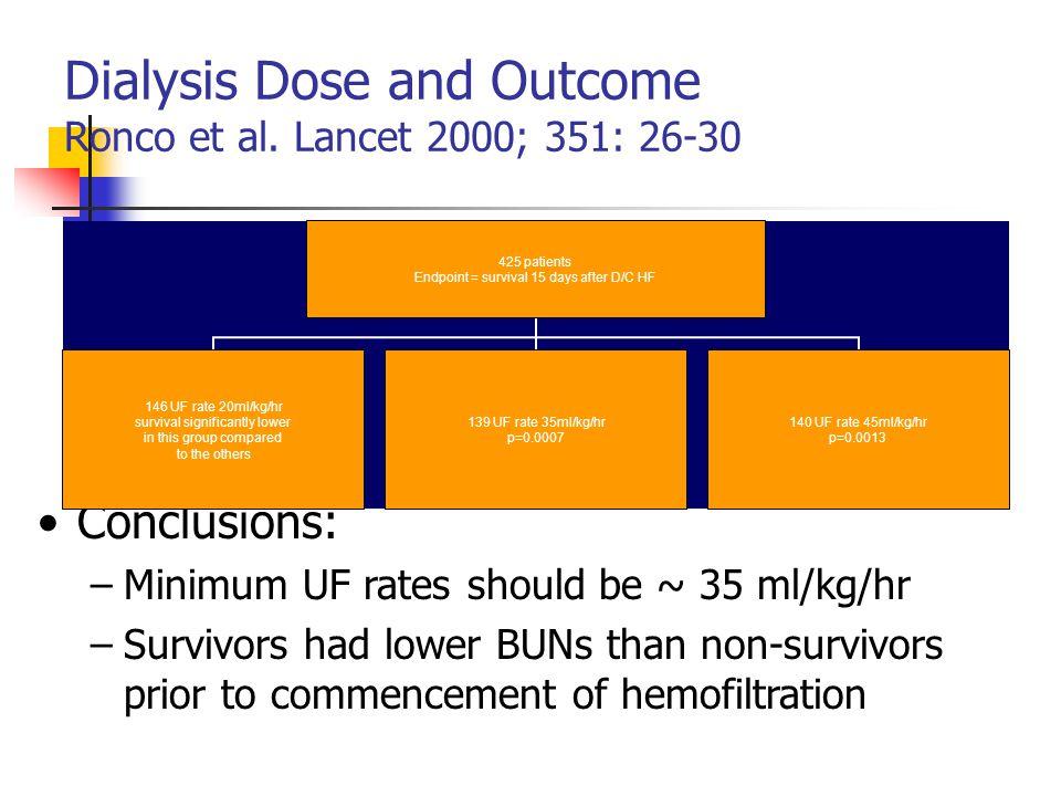Dialysis Dose and Outcome Ronco et al. Lancet 2000; 351: 26-30 Conclusions: –Minimum UF rates should be ~ 35 ml/kg/hr –Survivors had lower BUNs than n