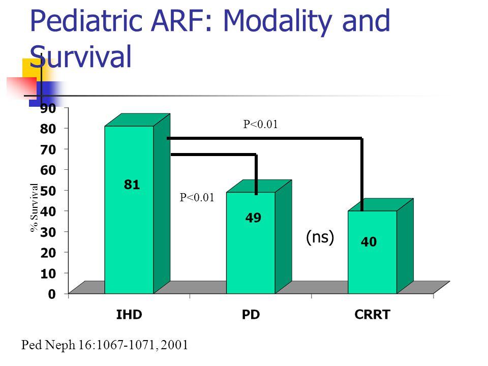 Pediatric ARF: Modality and Survival % Survival Ped Neph 16:1067-1071, 2001 P<0.01 (ns)