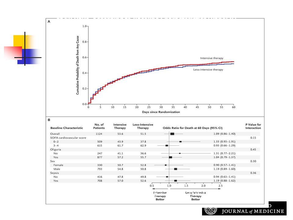 The VA/NIH Acute Renal Failure Trial Network. N Engl J Med 2008;359:7-20 Kaplan-Meier Plot of Cumulative Probabilities of Death (Panel A) and Odds Rat
