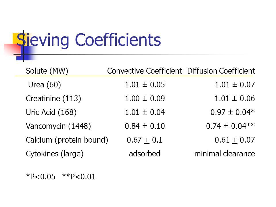 Sieving Coefficients Solute (MW)Convective Coefficient Diffusion Coefficient Urea (60)1.01 ± 0.051.01 ± 0.07 Creatinine (113)1.00 ± 0.09 1.01 ± 0.06 U