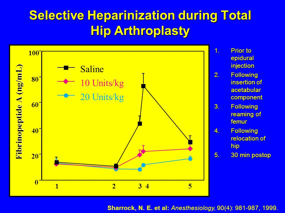 Selective Heparinization during Total Hip Arthroplasty 1.Prior to epidural injection 2.Following insertion of acetabular component 3.Following reaming of femur 4.Following relocation of hip 5.30 min postop 0 20 40 60 80 100 Fibrinopeptide A (ng/mL) 20 Units/kg 10 Units/kg Saline 12345 Sharrock, N.
