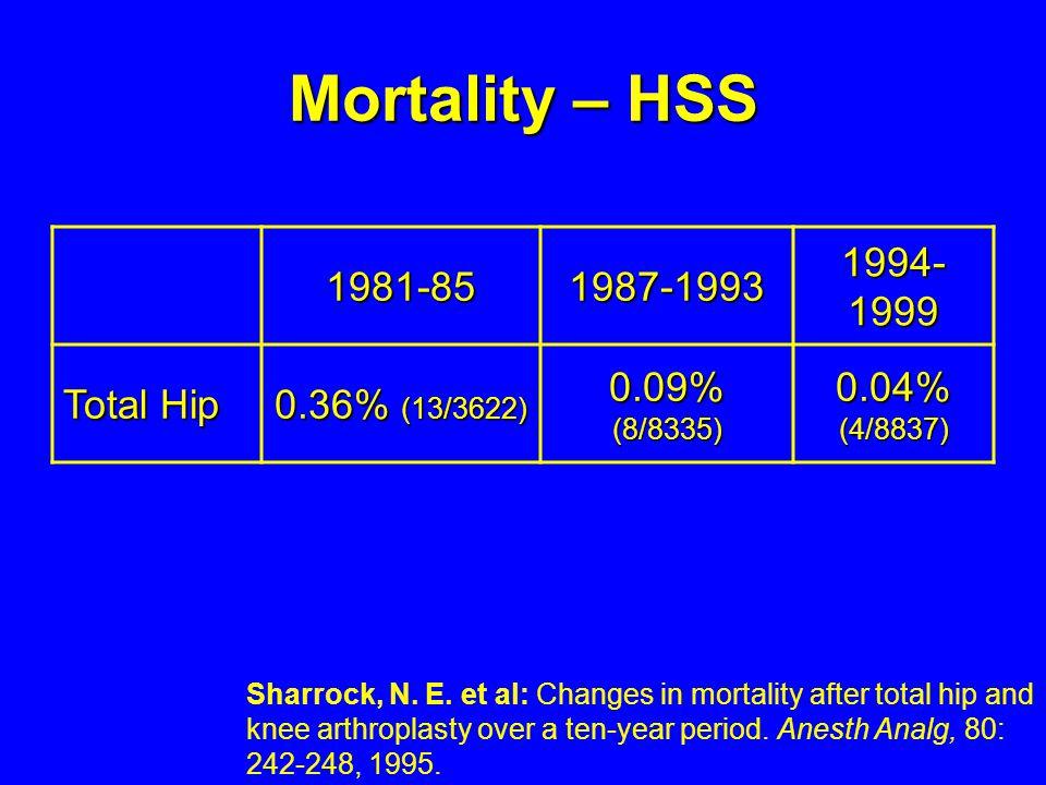 Mortality – HSS 1981-851987-1993 1994- 1999 Total Hip 0.36% (13/3622) 0.09% (8/8335) 0.04% (4/8837) Sharrock, N. E. et al: Changes in mortality after