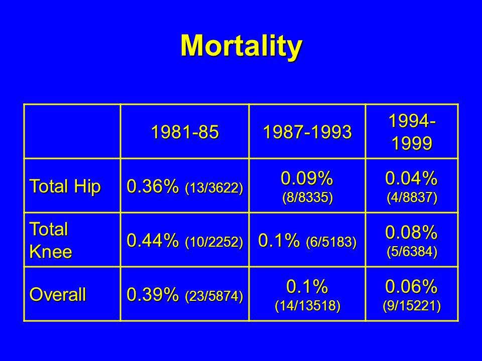Mortality 1981-851987-1993 1994- 1999 Total Hip 0.36% (13/3622) 0.09% (8/8335) 0.04% (4/8837) Total Knee 0.44% (10/2252) 0.1% (6/5183) 0.08% (5/6384)