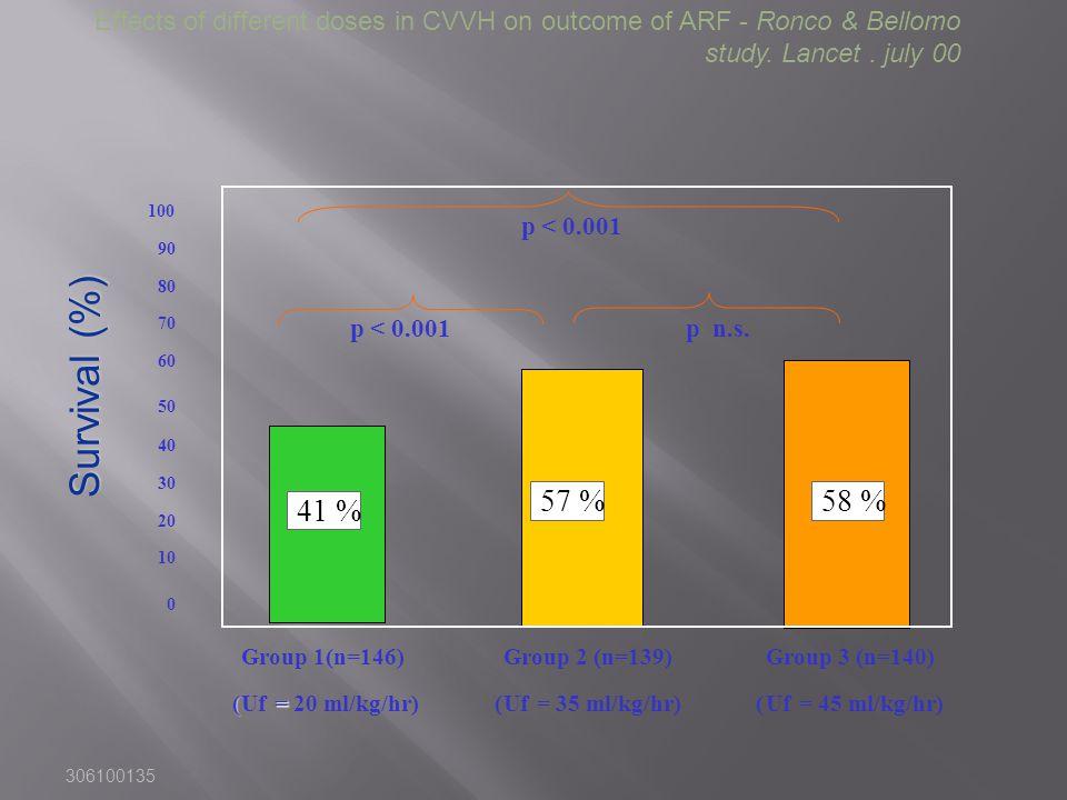 306100135 100 90 80 70 60 50 40 30 20 10 0 Group 1(n=146) (Uf = = 20 ml/kg/hr) Group 2 (n=139) (Uf= 35 ml/kg/hr) Group 3 (n=140) (Uf= 45 ml/kg/hr) 41