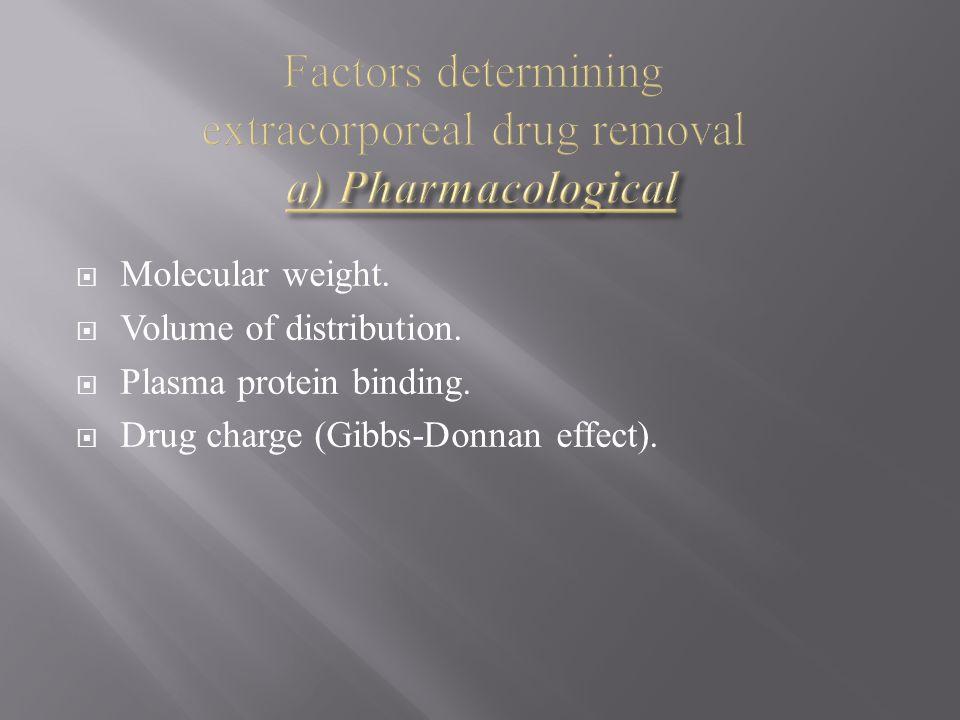 Molecular weight. Volume of distribution. Plasma protein binding. Drug charge (Gibbs-Donnan effect).