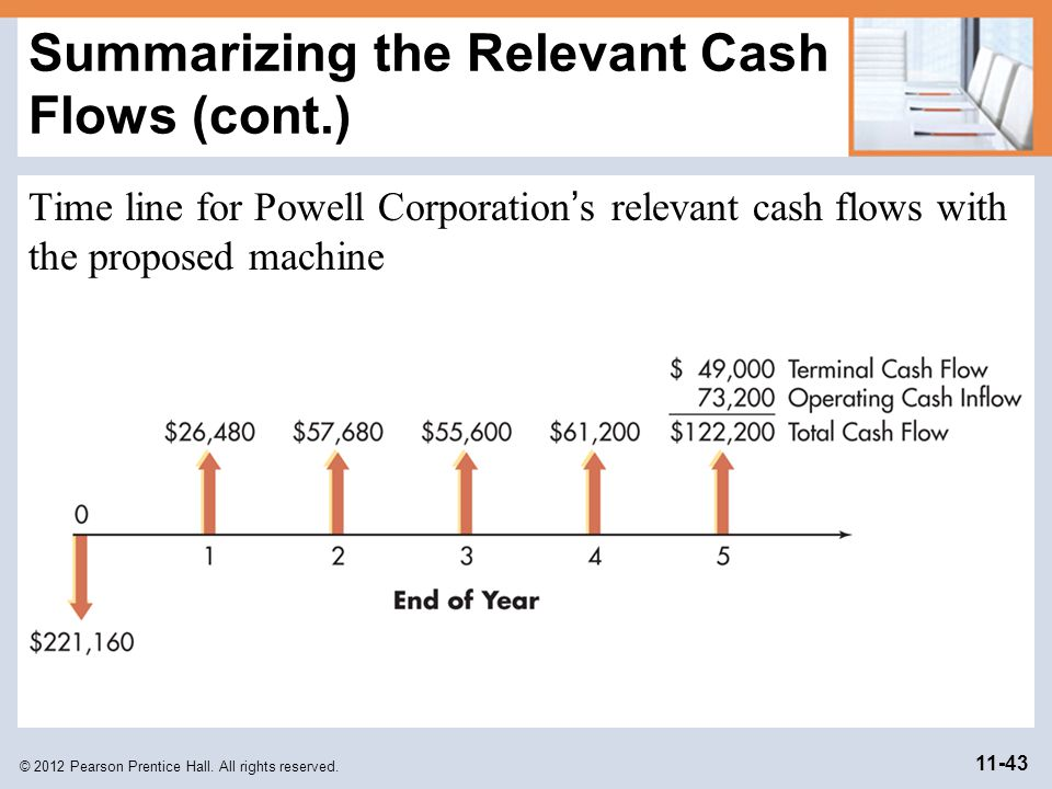 © 2012 Pearson Prentice Hall. All rights reserved. 11-43 Summarizing the Relevant Cash Flows (cont.) Time line for Powell Corporation s relevant cash