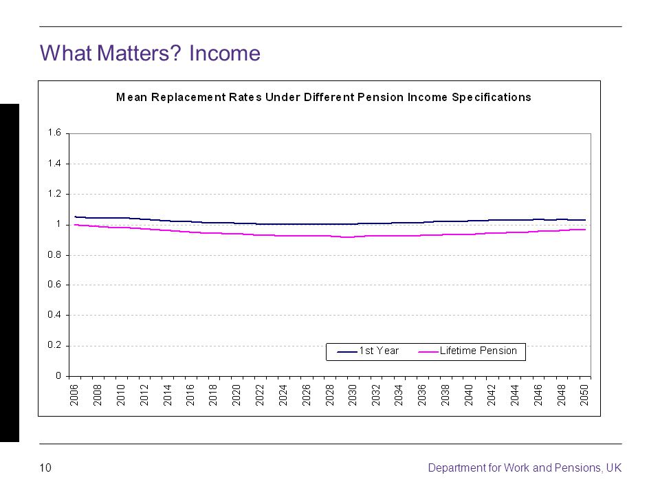 10 Department for Work and Pensions, UK What Matters Income And not just working age income….