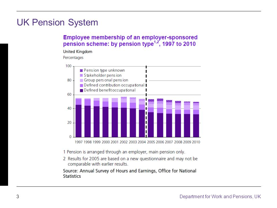 3 Department for Work and Pensions, UK UK Pension System
