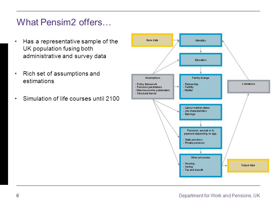 6 Department for Work and Pensions, UK What Pensim2 offers… Has a representative sample of the UK population fusing both administrative and survey data Rich set of assumptions and estimations Simulation of life courses until 2100