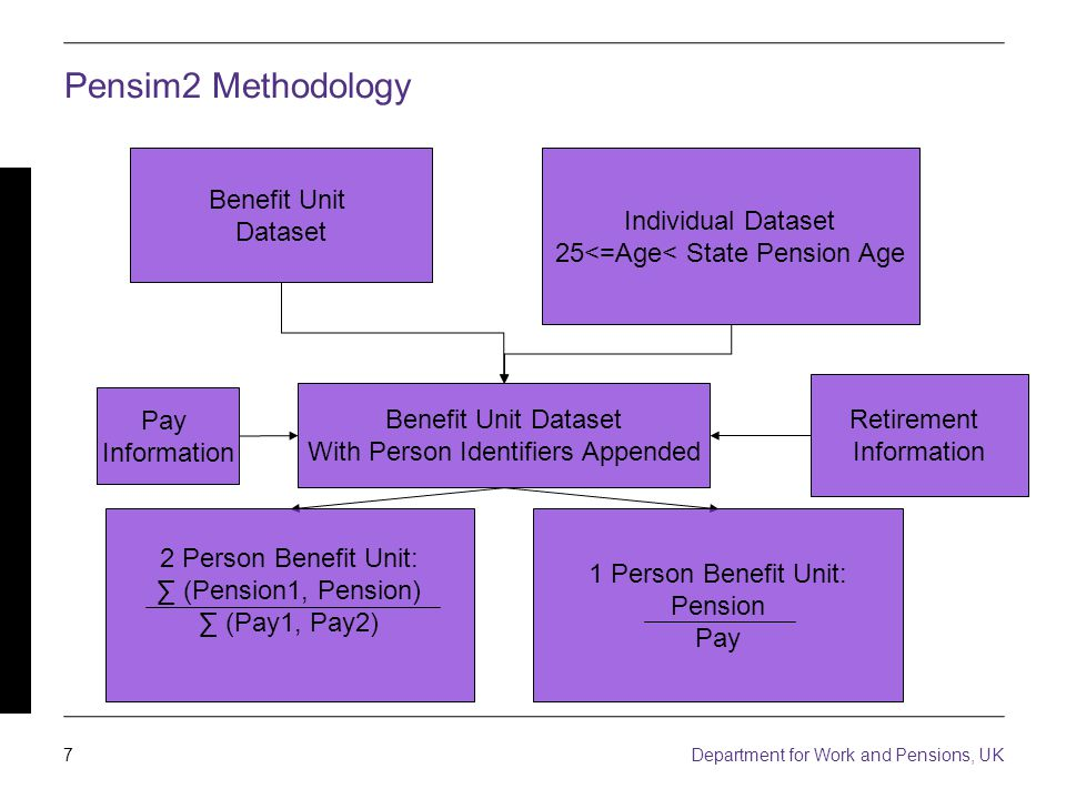 7 Department for Work and Pensions, UK Pensim2 Methodology Benefit Unit Dataset Individual Dataset 25<=Age< State Pension Age Benefit Unit Dataset With Person Identifiers Appended Pay Information Retirement Information 2 Person Benefit Unit: (Pension1, Pension) (Pay1, Pay2) 1 Person Benefit Unit: Pension Pay