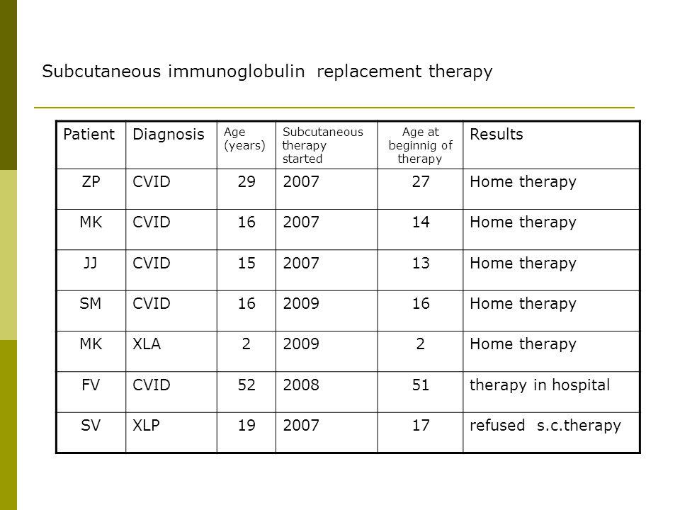 Subcutaneous immunoglobulin replacement therapy PatientDiagnosis Age (years) Subcutaneous therapy started Age at beginnig of therapy Results ZPCVID292