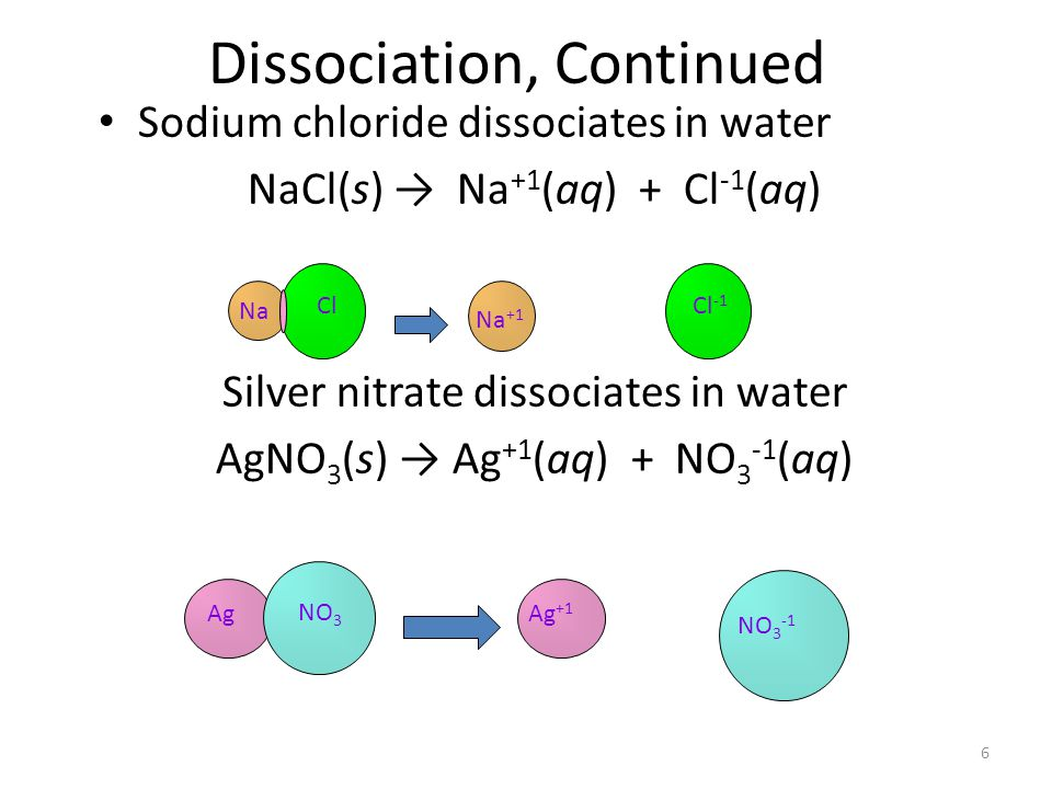 6 Dissociation, Continued Sodium chloride dissociates in water NaCl(s) Na +1 (aq) + Cl -1 (aq) Silver nitrate dissociates in water AgNO 3 (s) Ag +1 (aq) + NO 3 -1 (aq) Na +1 Cl -1 Na Cl Ag +1 NO 3 -1 Ag NO 3