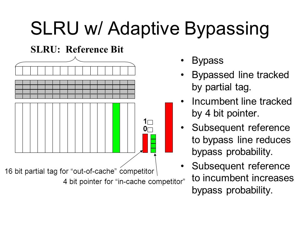 SLRU w/ Adaptive Bypassing Bypass Bypassed line tracked by partial tag. Incumbent line tracked by 4 bit pointer. Subsequent reference to bypass line r