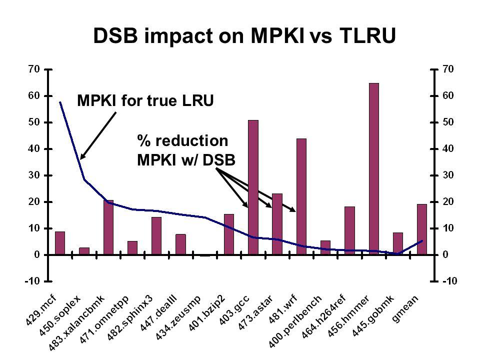 DSB impact on MPKI vs TLRU MPKI for true LRU % reduction MPKI w/ DSB