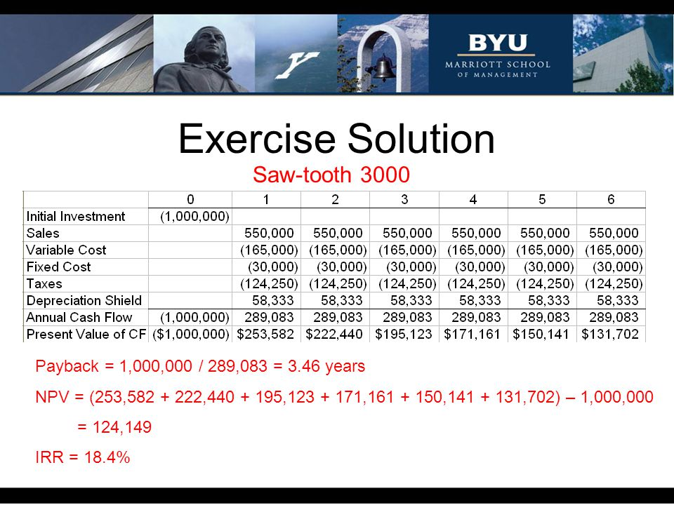 Exercise Solution Saw-tooth 3000 Payback = 1,000,000 / 289,083 = 3.46 years NPV = (253,582 + 222,440 + 195,123 + 171,161 + 150,141 + 131,702) – 1,000,