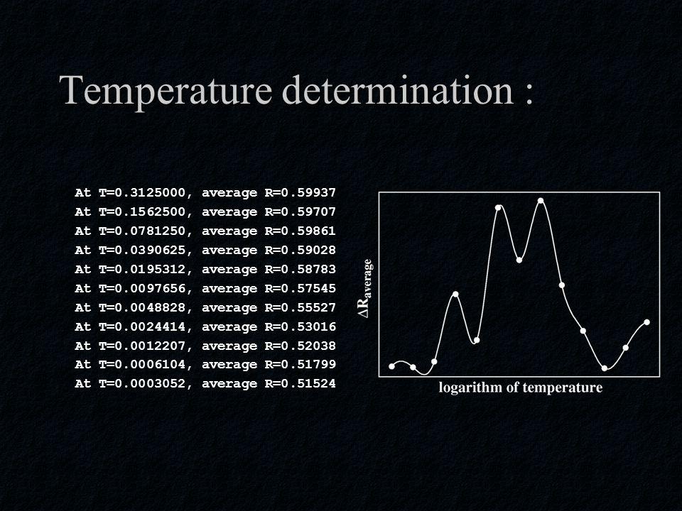 Temperature determination : At T=0.3125000, average R=0.59937 At T=0.1562500, average R=0.59707 At T=0.0781250, average R=0.59861 At T=0.0390625, average R=0.59028 At T=0.0195312, average R=0.58783 At T=0.0097656, average R=0.57545 At T=0.0048828, average R=0.55527 At T=0.0024414, average R=0.53016 At T=0.0012207, average R=0.52038 At T=0.0006104, average R=0.51799 At T=0.0003052, average R=0.51524