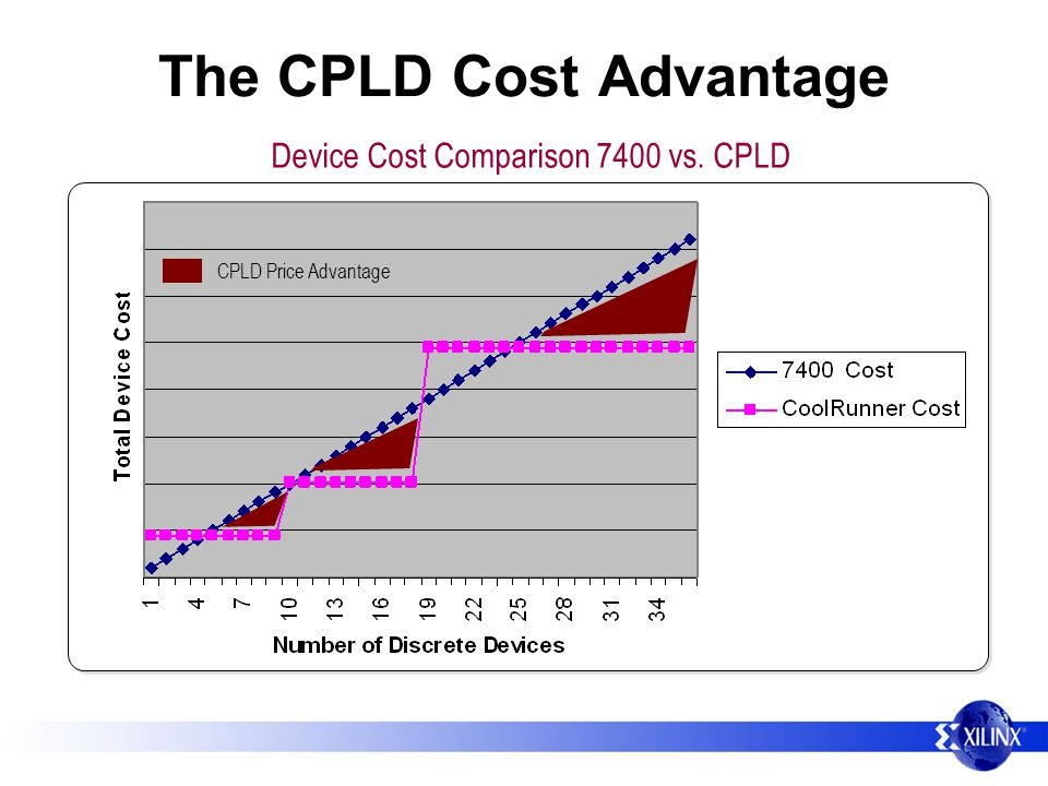 The CPLD Cost Advantage CPLD Price Advantage Device Cost Comparison 7400 vs. CPLD