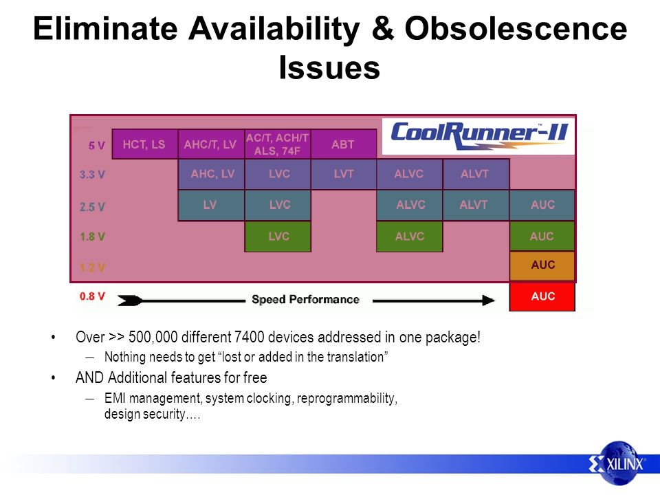 Eliminate Availability & Obsolescence Issues Over >> 500,000 different 7400 devices addressed in one package.