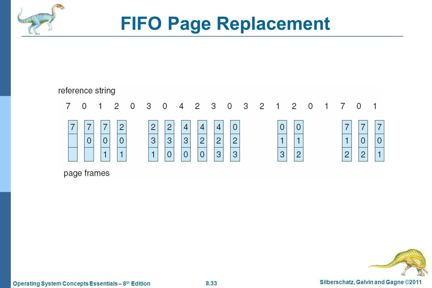 8.33 Silberschatz, Galvin and Gagne ©2011 Operating System Concepts Essentials – 8 th Edition FIFO Page Replacement