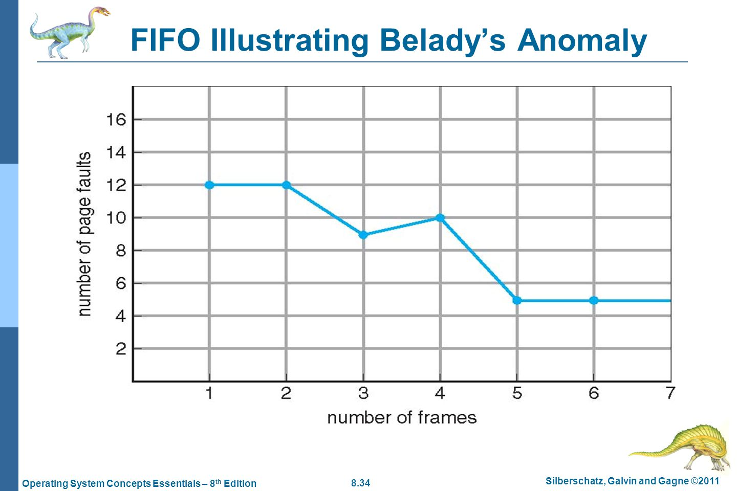 8.34 Silberschatz, Galvin and Gagne ©2011 Operating System Concepts Essentials – 8 th Edition FIFO Illustrating Beladys Anomaly