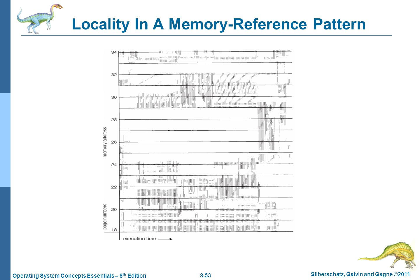 8.53 Silberschatz, Galvin and Gagne ©2011 Operating System Concepts Essentials – 8 th Edition Locality In A Memory-Reference Pattern