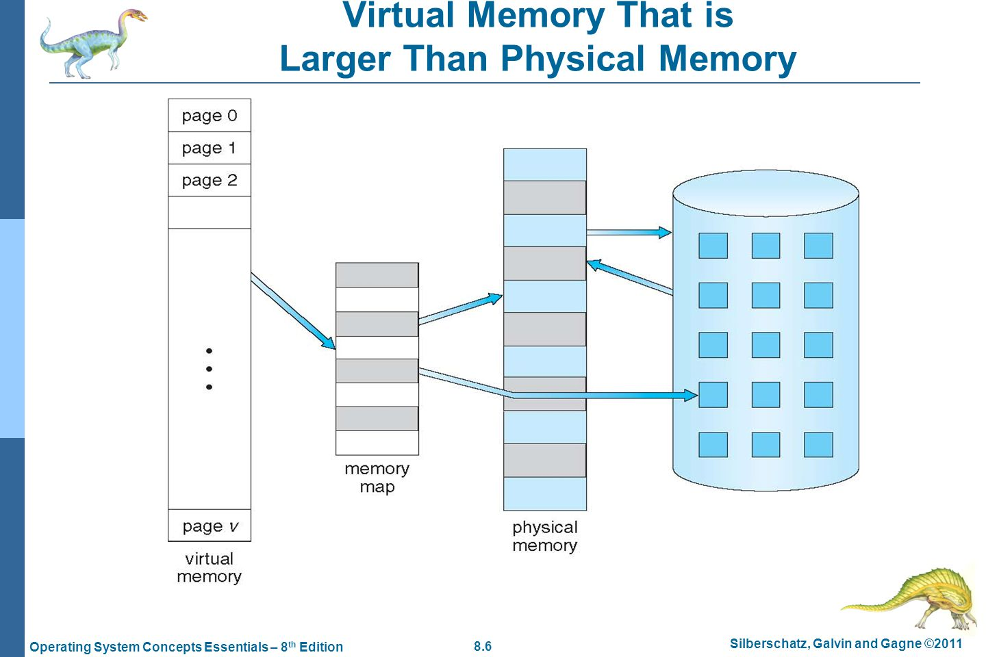 8.6 Silberschatz, Galvin and Gagne ©2011 Operating System Concepts Essentials – 8 th Edition Virtual Memory That is Larger Than Physical Memory