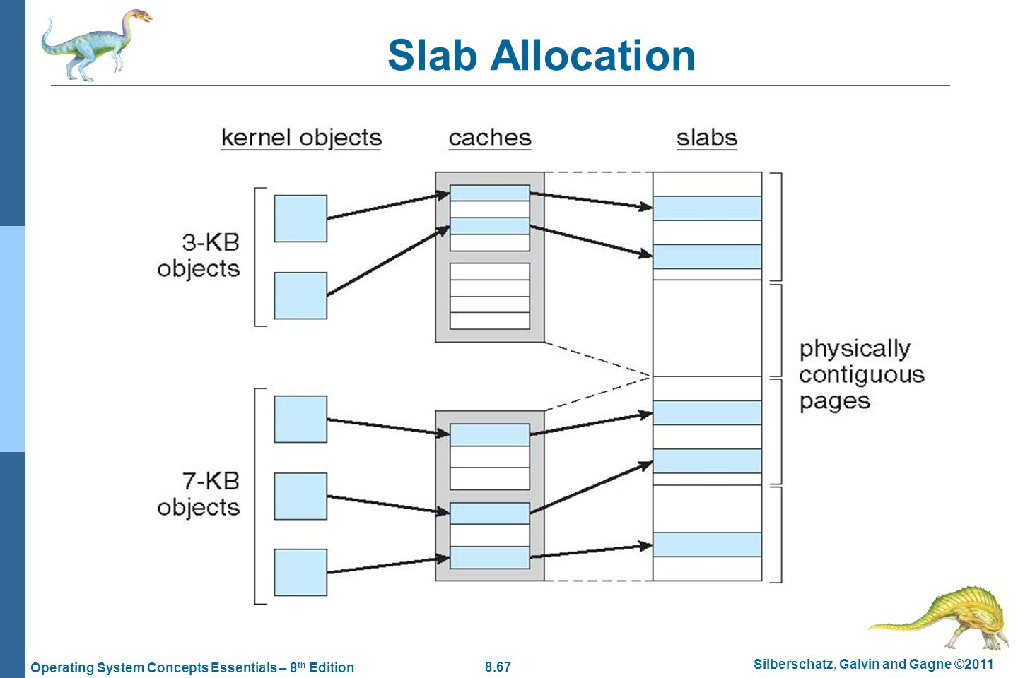 8.67 Silberschatz, Galvin and Gagne ©2011 Operating System Concepts Essentials – 8 th Edition Slab Allocation