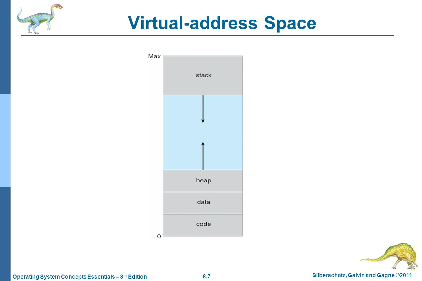 8.8 Silberschatz, Galvin and Gagne ©2011 Operating System Concepts Essentials – 8 th Edition Virtual Address Space Enables sparse address spaces with holes left for growth, dynamically linked libraries, etc System libraries shared via mapping into virtual address space Shared memory by mapping pages read-write into virtual address space Pages can be shared during fork(), speeding process creation