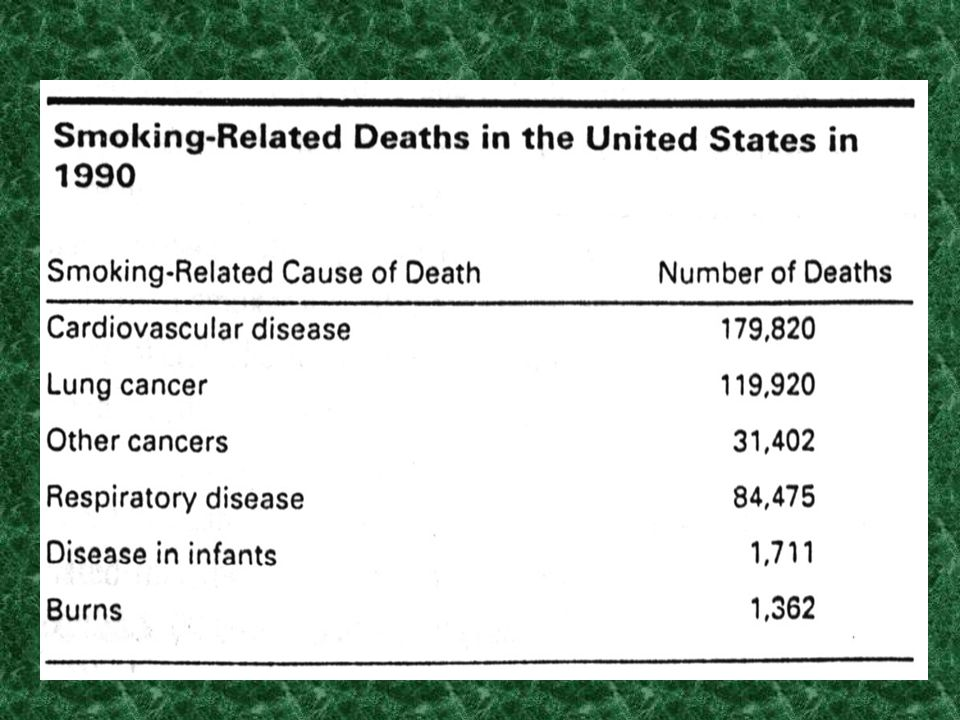 SMOKING ATTRIBUTABLE HEALTH CARE COSTS: In 1993, estimated at $50 billion –$27 billion for hospitals –$15.5 billion for physician expenditures –$4.9 b