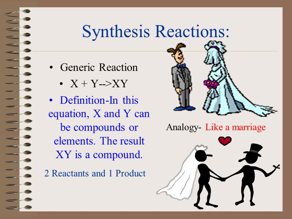 FIVE BASIC WAYS TO CLASSIFY CHEMICAL REACTIONS: 1.Synthesis 2.Decomposition 3.Single-Replacement 4.Double-Replacement 5.Combustion